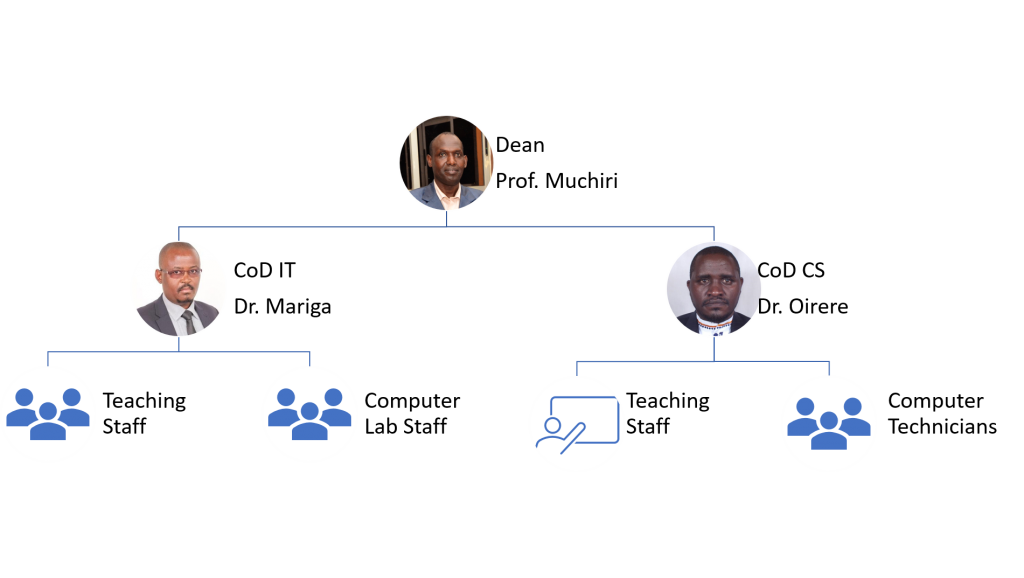 Organizational structure for School of Computing and Information Technology